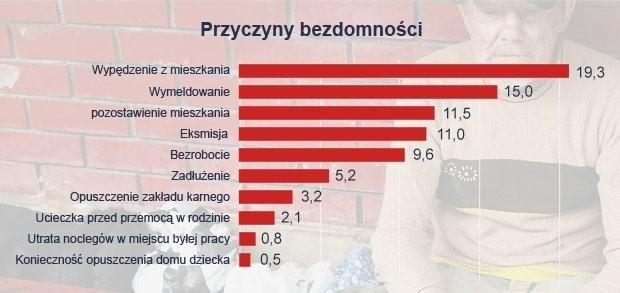 za gazeta.pl wg NSP GUS